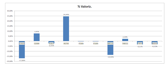 Gráfico da valorização acumulada da Carteira de Dividendos