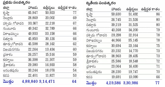 District wise Pass Percentage AP Inter 2017, AP Inter 1st year Pass Percentage District wise, AP Inter 2nd year Pass Percentage District wise
