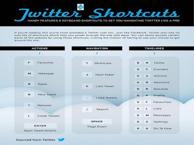 التغريد باستخدام اختصارات لوحة المفاتيح
