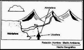 Teoría de la Geografía