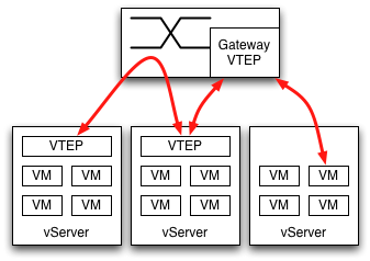 Mixture of VTEP-enabled servers with non requires a gateway function somewhere