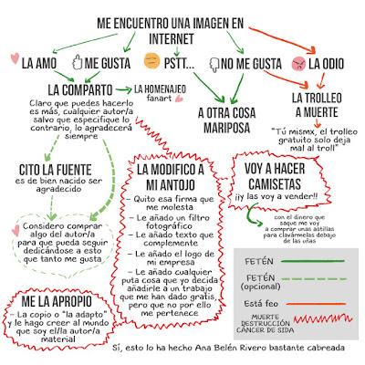 Change Copyright, guía de internet, Ana Belén Rivero