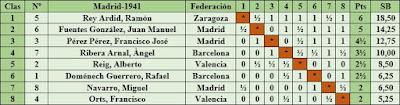Torneo Nacional de Madrid 1941, clasificación según el orden de puntuación