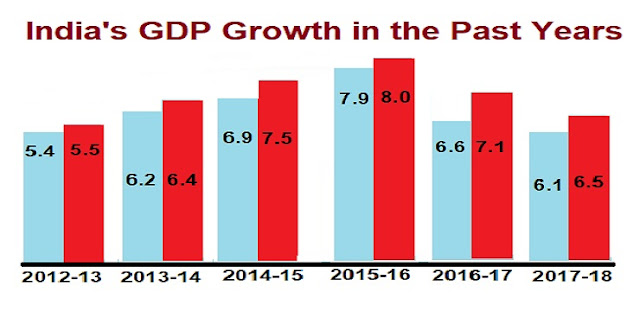 India growth rate in the past years
