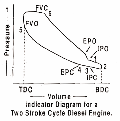 Mechanical Technology Indicator Diagram Or P V Diagram Actual For A Two Stroke Cycle Diesel Engines