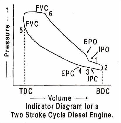 Mechanical Technology: Indicator Diagram or PV Diagram