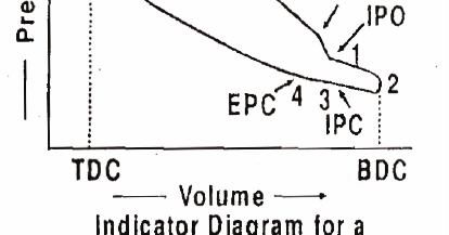 Mechanical Technology: Indicator Diagram or PV Diagram (Actual) for a TwoStroke Cycle Diesel