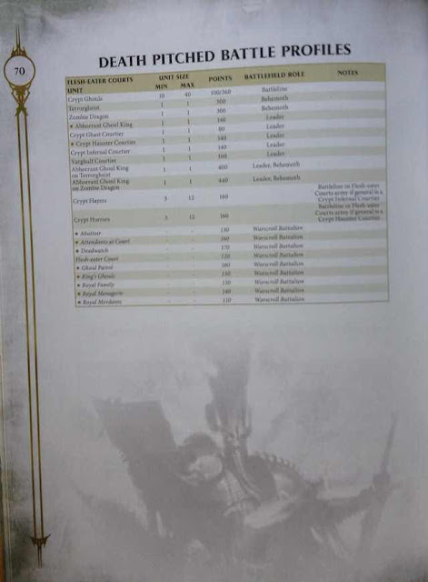 Costes en puntos Age of Sigmar Flesh Eater Courts