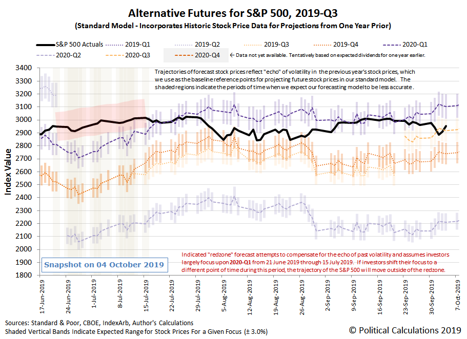 Alternative Futures - S&P 500 - 2019Q3 - Standard Model - Snapshot on 4 Oct 2019