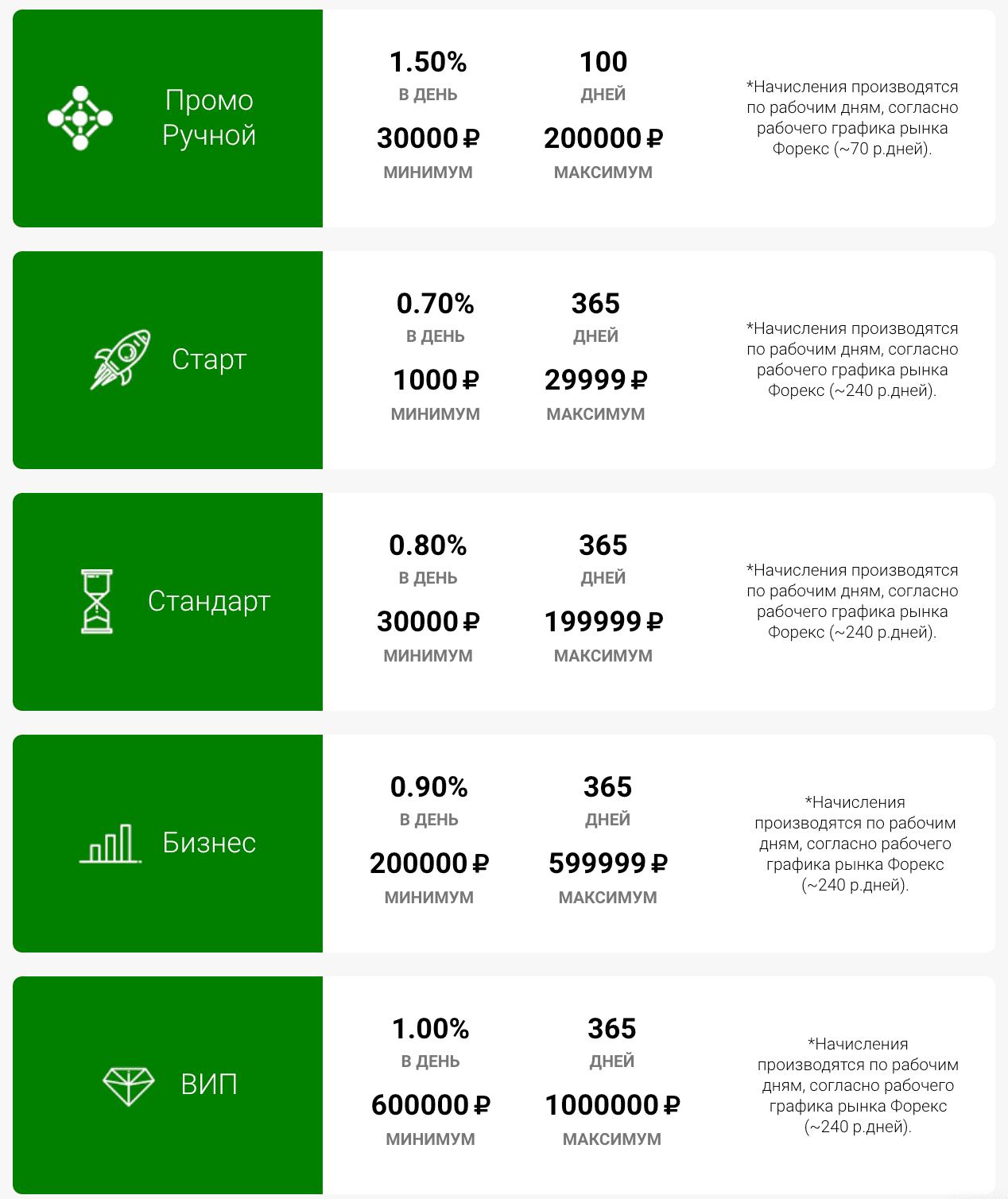 Инвестиционные планы FXArtInvest