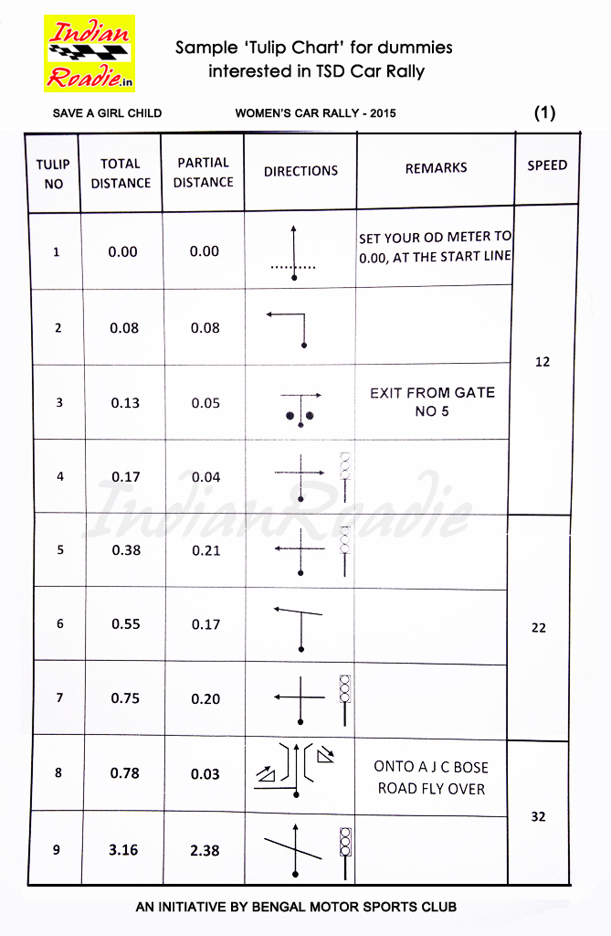 Indian Roadie Sample Tulip Chart For Dummies Interested In Tsd