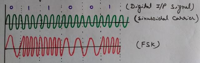 Frequency Shift Keying, FSK, FSK Waveform, Frequency Shift Keying (FSK) Waveform