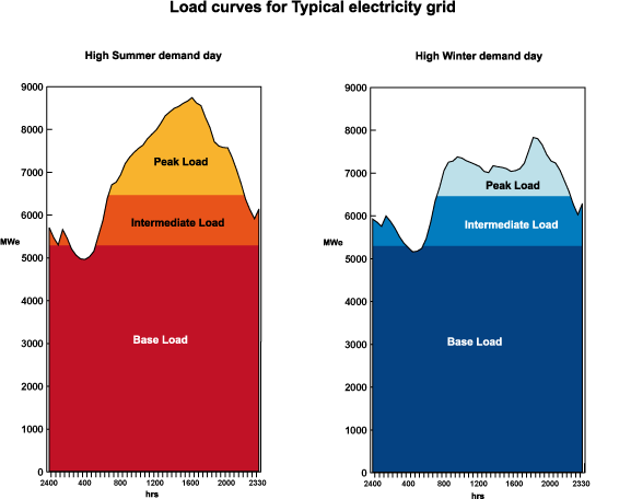 Al Fin Energy Intermittent Wind Cannot Replace Baseload Power