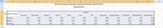 Panduan Lengkap Cara Membuat Grafik Di Excel 2007 Ke Atas