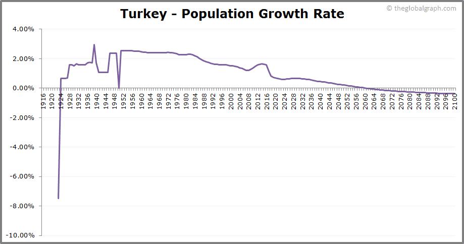 Turkey  Population Growth Rate