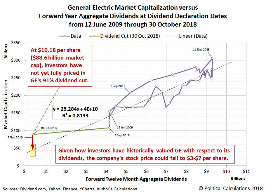 General Electric Market Capitalization versus Forward Year Aggregate Dividends at Dividend Declaration Dates from 12 June 2009 through 30 October 2018