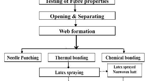 proposal for developing home textiles using banana fiber A-z glossary of sustainable fibres of the banana plant contain long fibers that can be spun into silky threads most often used in rugs and other interior textiles banana fiber has been used in asian cultures for but make a plush and light filling for home textiles, bedding.