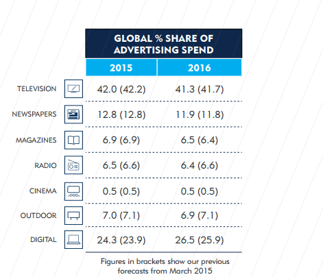 """share of ad spends by offline media and online media"""