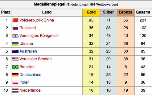 Medaillenspiegel Paralympics 2012