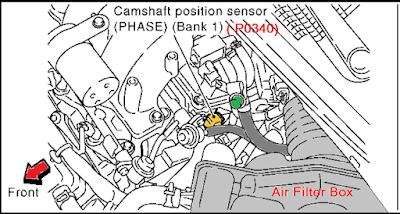 Cars-Fault