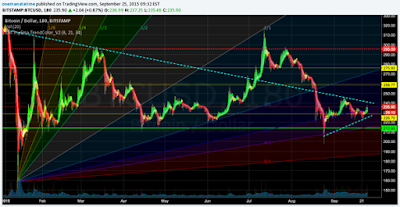 2015 Bitcoin September Fibonacci Fan & Trendlines