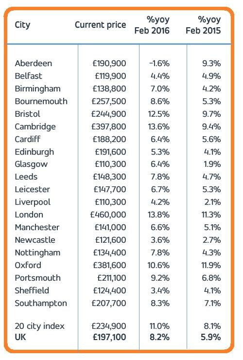 Hometrack Uk Cities House Price Index February 2016