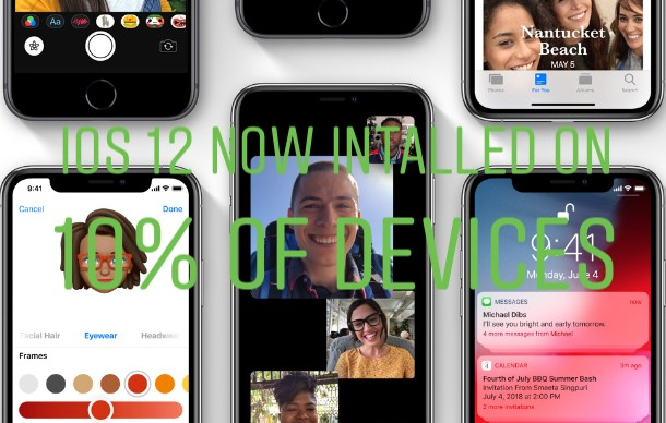 The iOS 12 Now Installed On 10% Of Devices, Slower Adoption Compare To iOS 11 And iOS 10