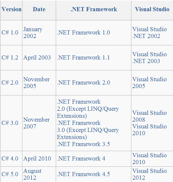 C# Versions - Neeraj Code Solutions- asp net ,C#,MVC