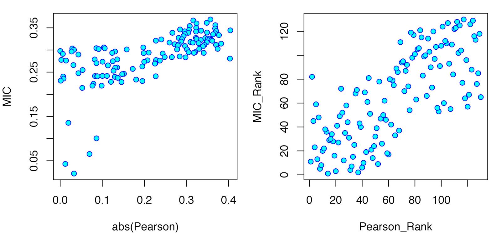 Maximal Information Coefficient (Part II)