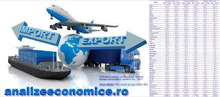 Topul județelor după importuri și exporturi
