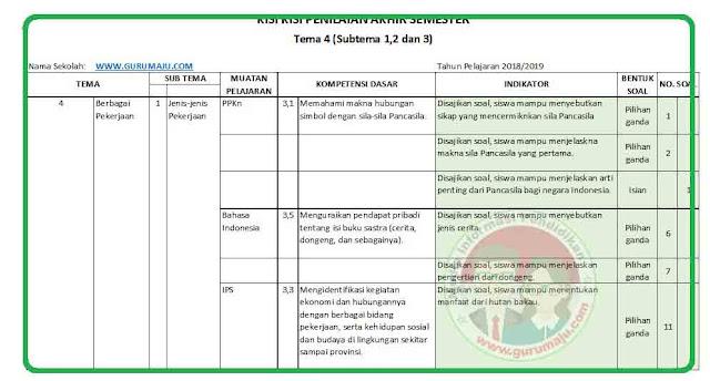 Kisi-Kisi Soal UAS / PAS Kelas 4 Tema 4 K13 Revisi 2018