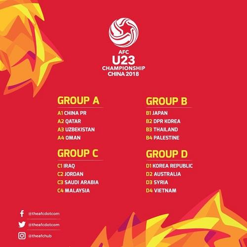 Kết quả bốc thăm chia bảng vòng chung kết U23 châu Á.