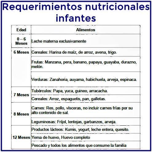 Tabla de alimentos para proporcionar a los infantes en el primer año de vida