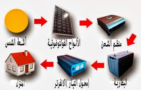 انظمة الطاقة الشمسية- النظام الفردي المنفصل عن الشبكة