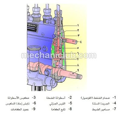 كتاب صيانة مضخة حقن الوقود وإصلاحها PDF