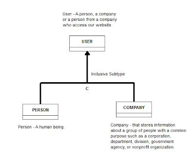 User Conceptual Model