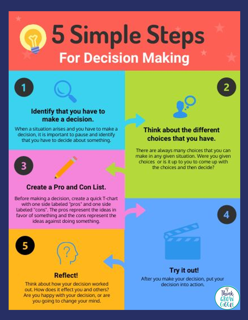 How to make decisions 56