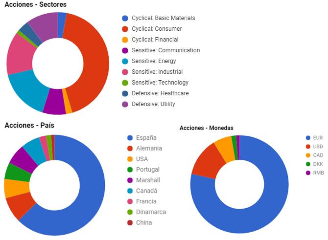 diversificación de cartera de acciones