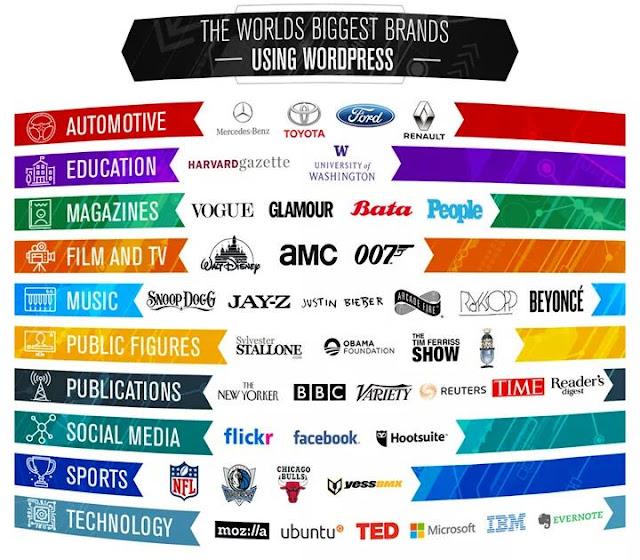 Bing Brands who are using WordPress