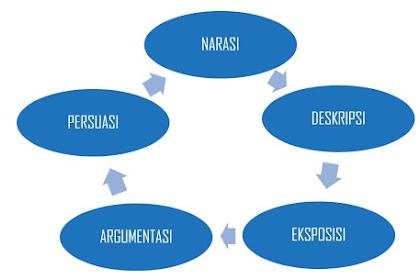 Materi Lengkap Jenis-Jenis Menulis Disertai Contonya