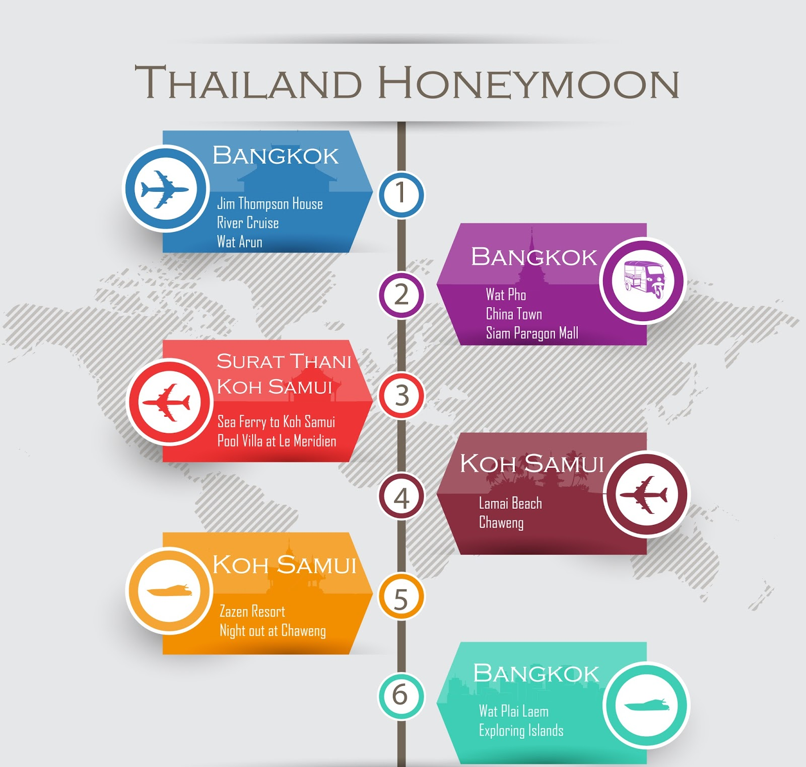 Thailand Honeymoon Itinerary