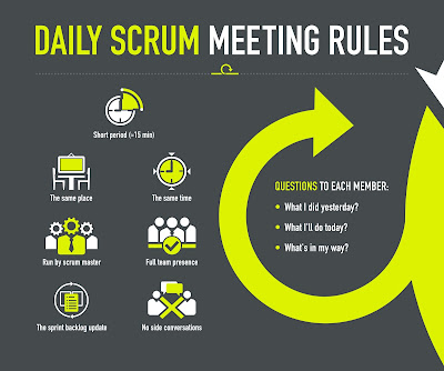 Scrum Meetings Best Practices