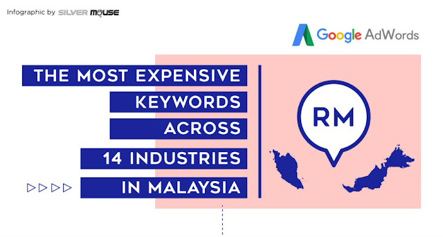 The most expensive keywords across 14 industries in Malaysia