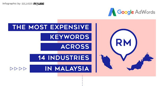 The most expensive search keywords across 14 industries in Malaysia