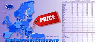 Cum stă România la principalele categorii de prețuri de consum față de celelalte state europene
