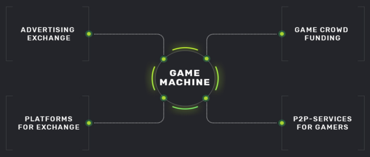 ICO Game Machine - Decentralized Platform Dedicated For Industry of Game