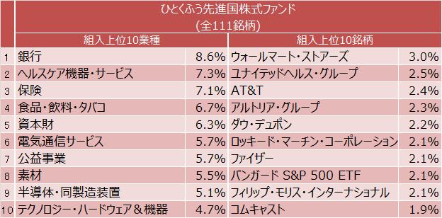 ひとくふう先進国株式ファンドの組入上位10業種と組入上位10銘柄