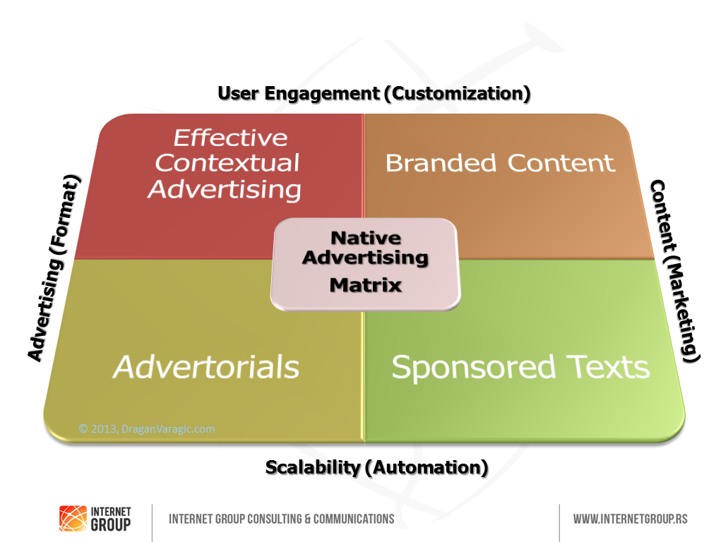Native Advertising Matrix