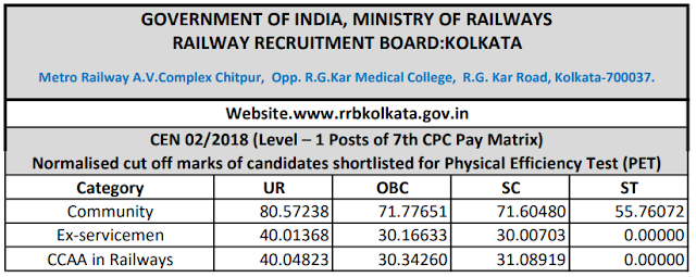 RRB Group D 2018 Cutoff: Kolkata