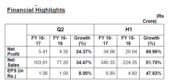 Manpasand Beverages Ltd PAT up 69.96% at Rs.34.06 crore in H1 of FY 2016-17